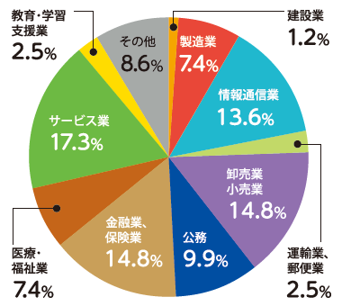 就職先業種別円グラフ